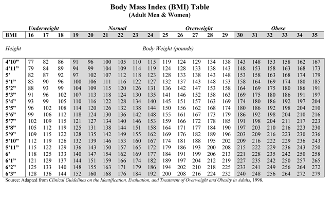 BMI chart - Ideal Body weight