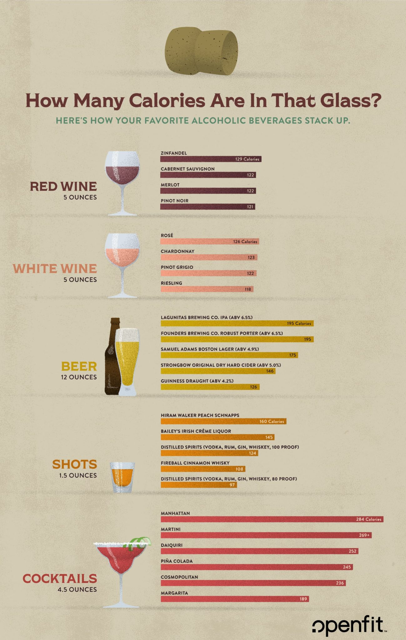 calories in alcohol chart