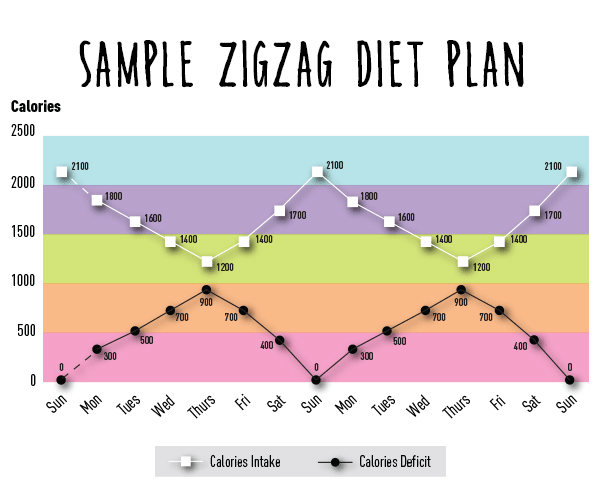 what is zig zag diet