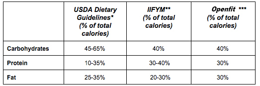 usda dietary guidelines macros protein fat carbohydrate