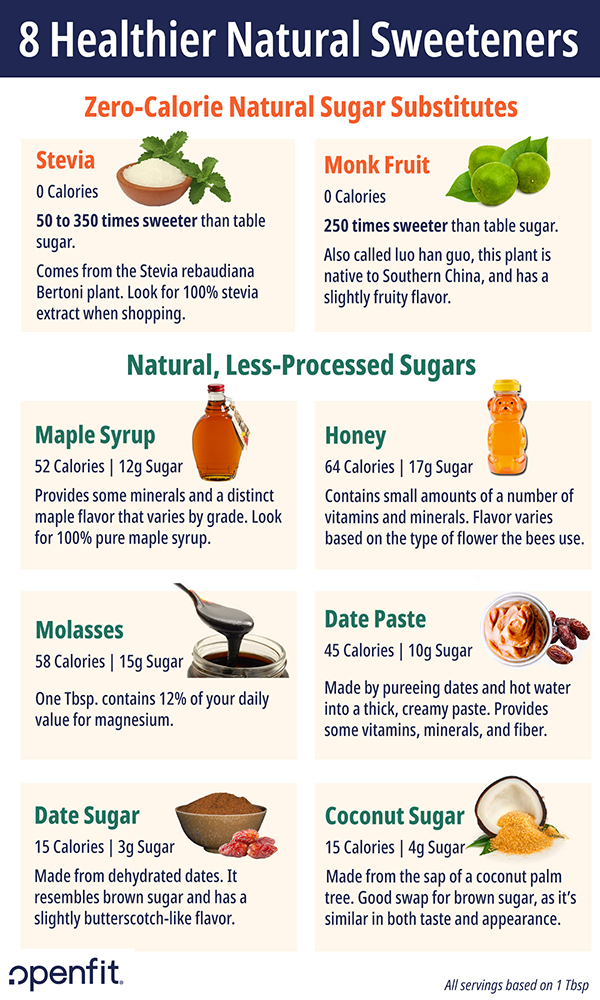 Natural Substitutes for Refined Sugar
