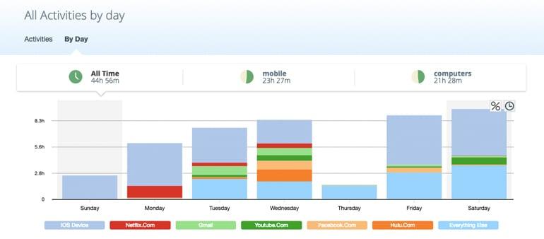 app tracks time spent online