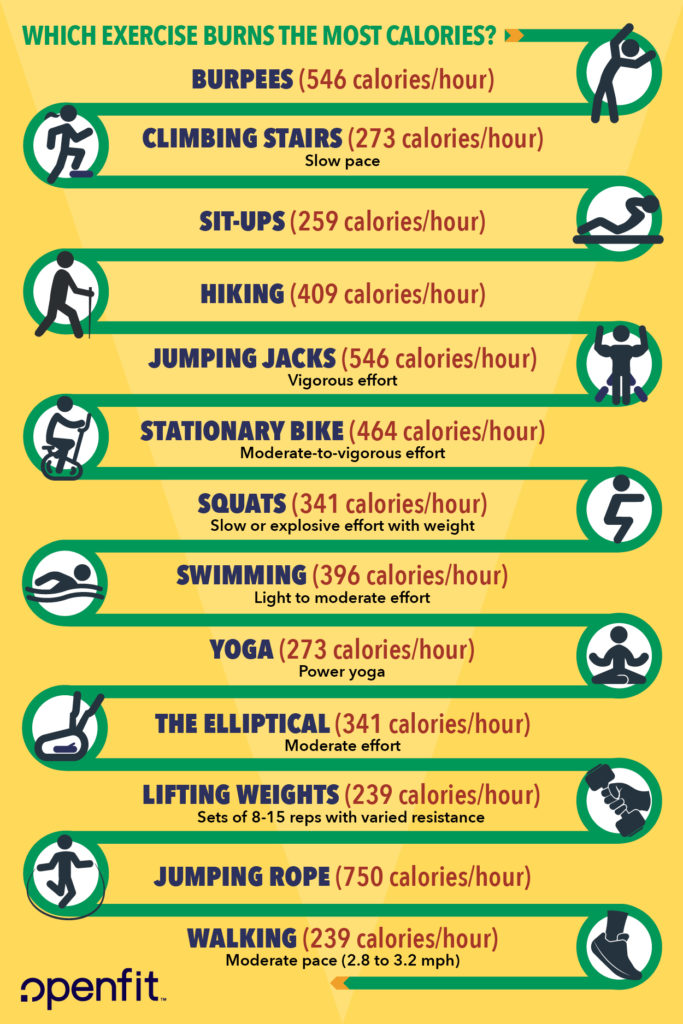 calories burned during different exercises