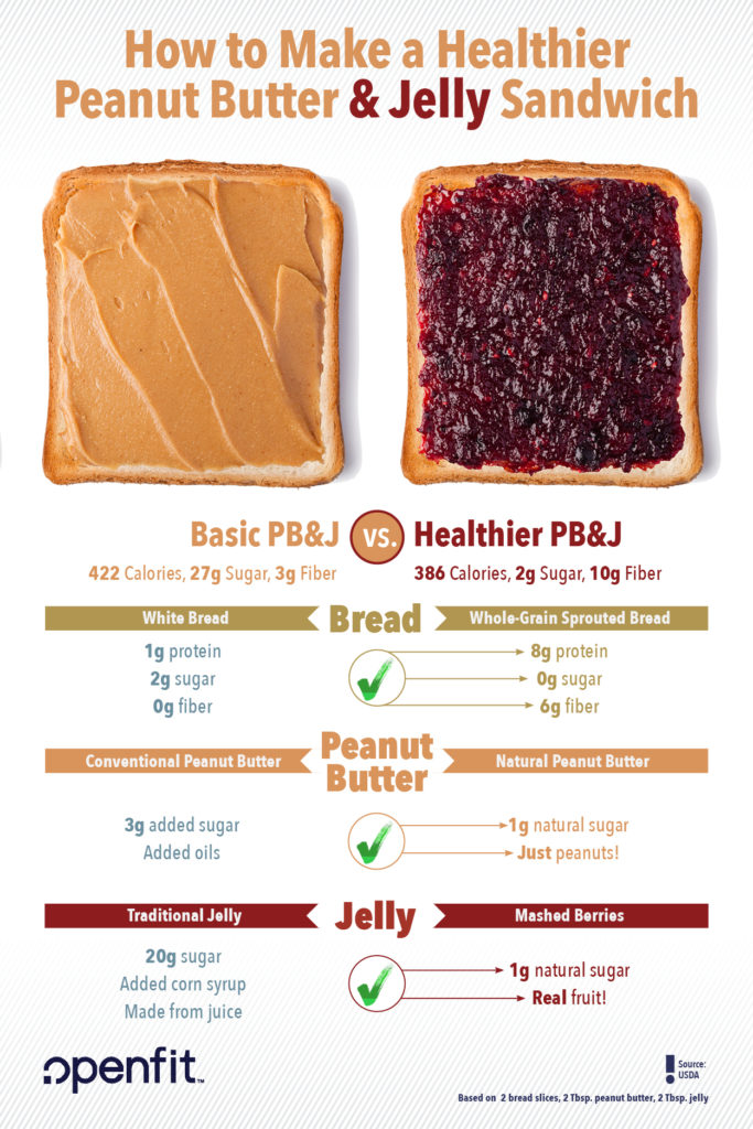 How to Make a Healthy PB&J