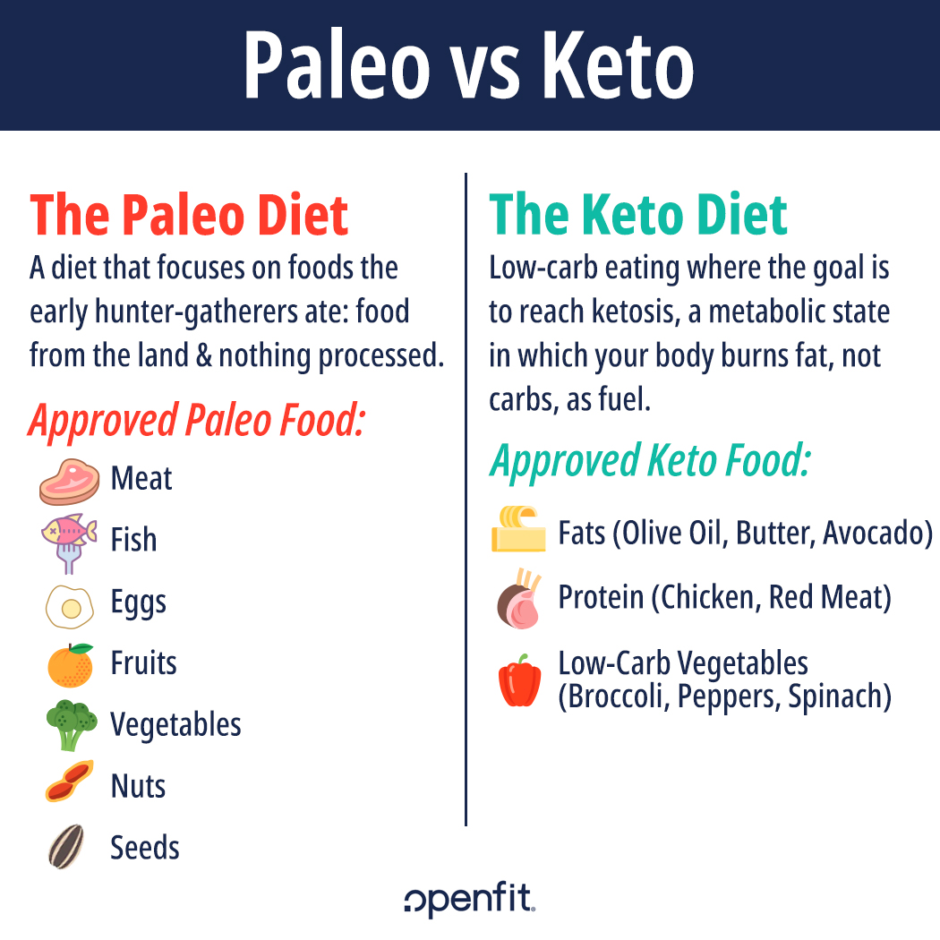 low carb diet vs paleo diet