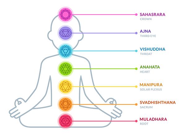 graphic of 7 chakras | kundalini