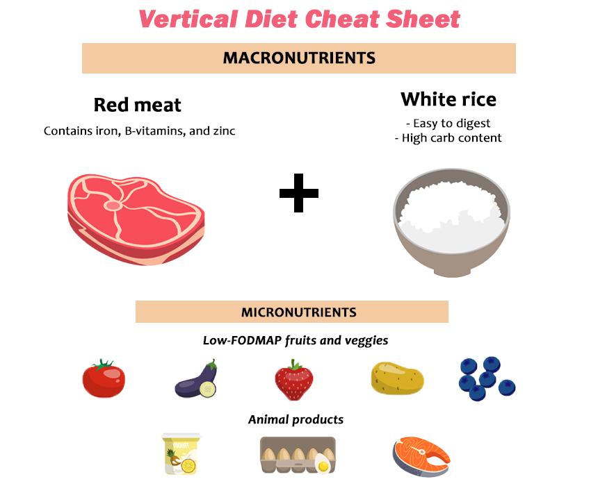 vertical diet micros and macros   vertical diet