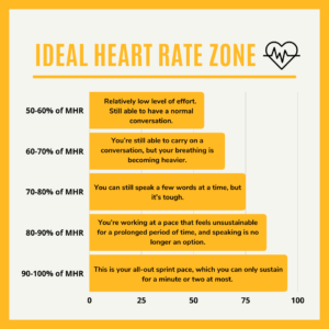 ideal heart rate zone
